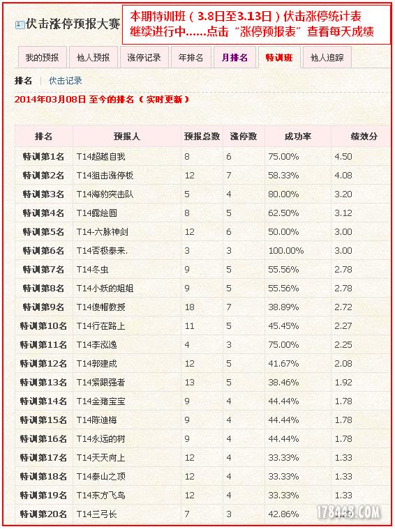 2014-03-13特训班成绩单2.png