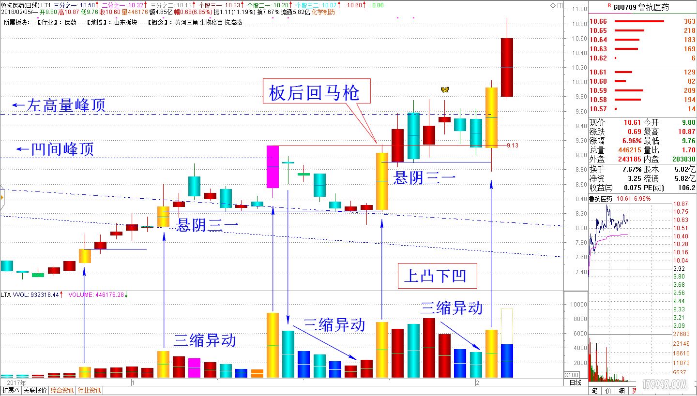 2018-02-05鲁抗医药2 倍量高量过峰.png